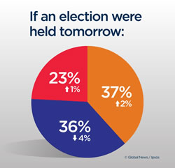 If an election were held tomorrow_ Liberal 23__ PC 36__ ONDP 37_