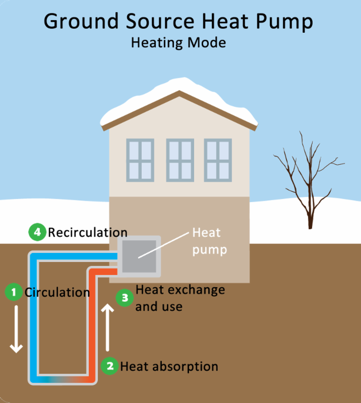 Residential Geothermal Heating And Cooling : The tccpi newsletter september october cornell