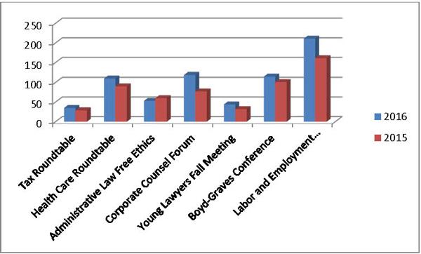 2016-15 VBA Conference Comparison chart