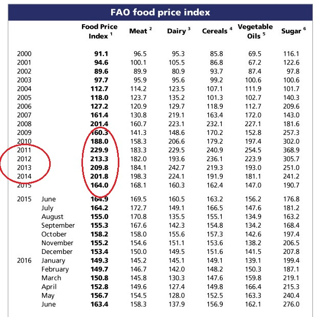 Food price chart from FAO