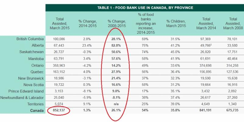 Food bank usage in Canada at record levels