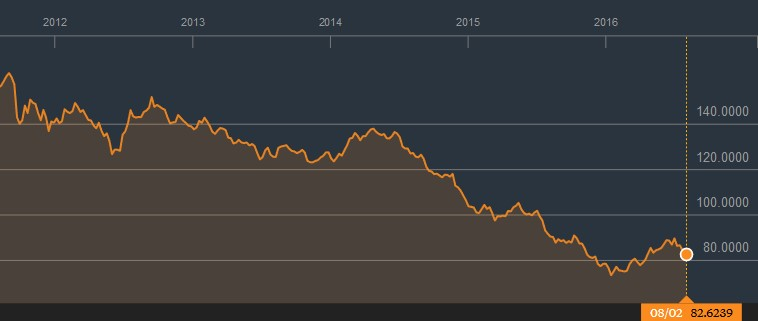 Blomberg commodity price chart