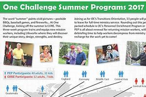 Prayer Focus for June 2017 _  OC Summer Programs