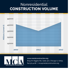 MCA-nonresidential-construction-chart