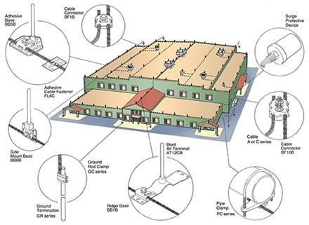 ecle-commercial-lightning-protection.jpg
