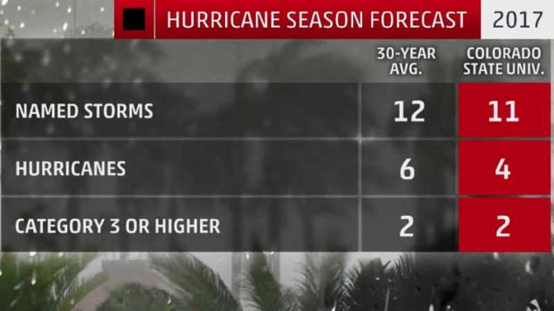 2017 hurricane forcast