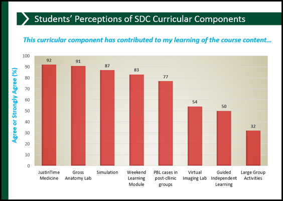 Students Perceptions of SDC Curricular Components
