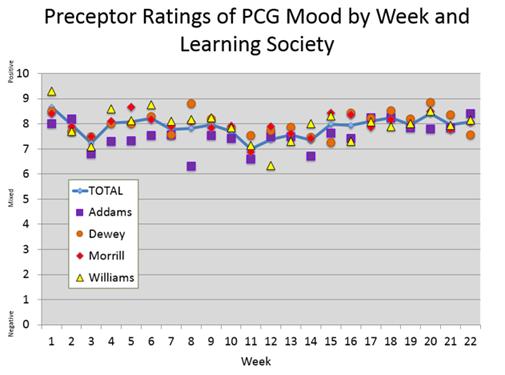 ECE Preceptor Rating