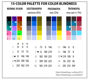 Color blindness image