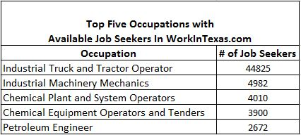 Top Five Occupations with Available Job Seekers In WorkInTexas.com