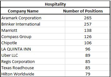Hospitality Chart