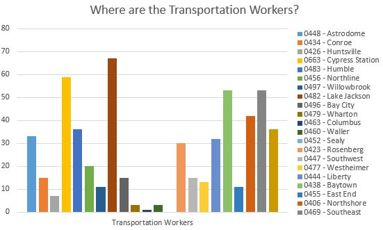 Where are the Transportation Workers?