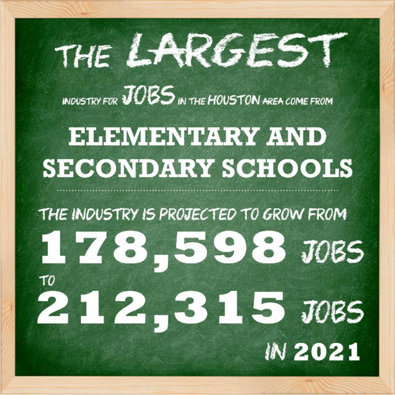 The Largest Jobs