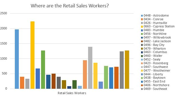 Where are the Retail Sales Workers?