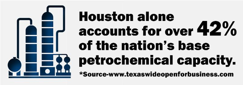 Houston alone accounts for over 42% of the nation's base petrochemical capacity.