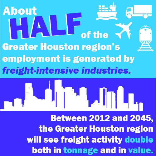 About HALF of the Greater Houston region's employment Is generated by freight-intensive industries