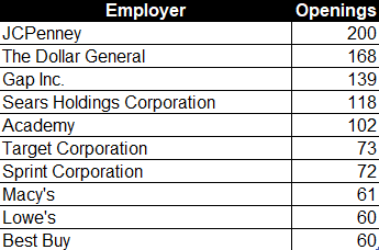 These Employers Made the Nice List