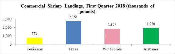 March Shrimp Landings in Gulf Above Historical Average, But