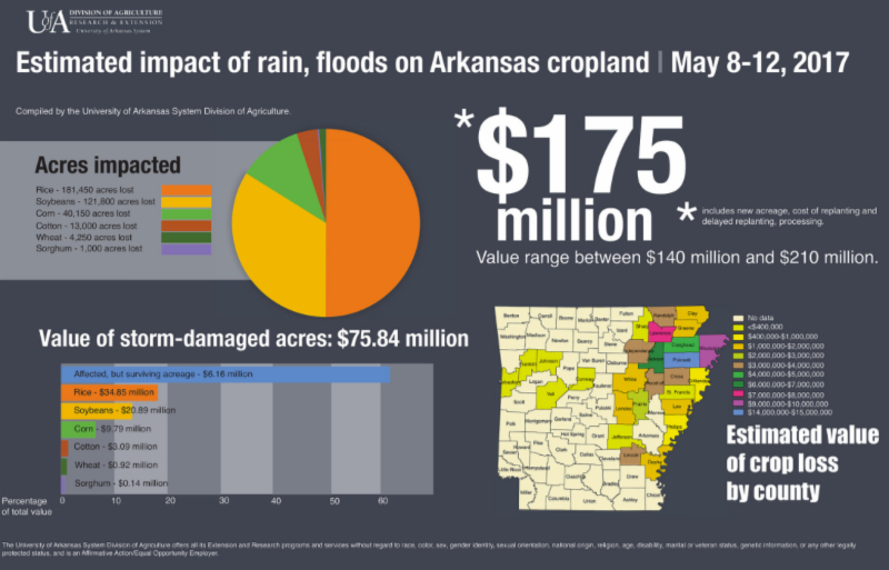 Estimated Impact of rain_ floods on arkansas cropland may 8-12 2017