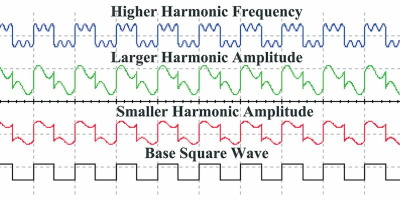 Understanding Harmonics Using Simulation
