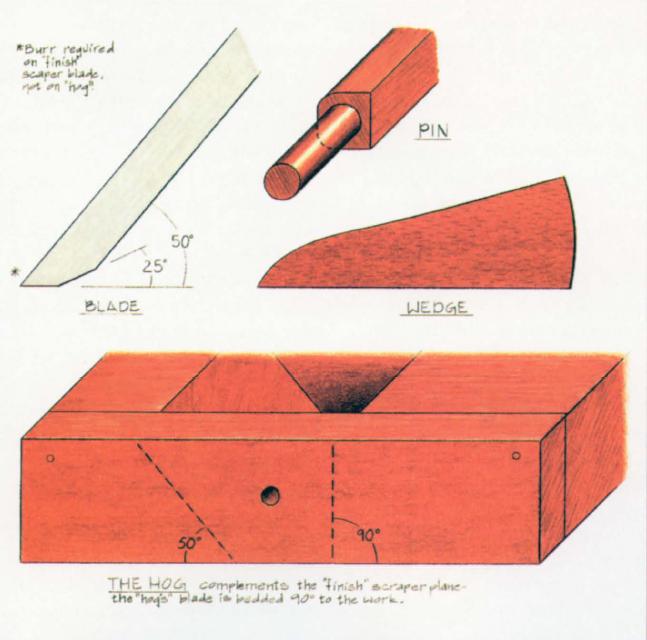 516-Advancing Handtools, Isaac Fisher's Scraper Plane, Schemata for Eijler's Scraper Plane