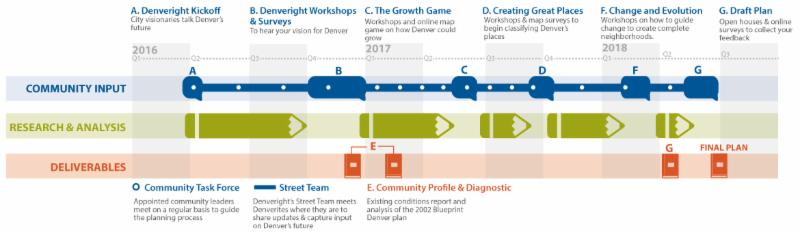blueprint timeline