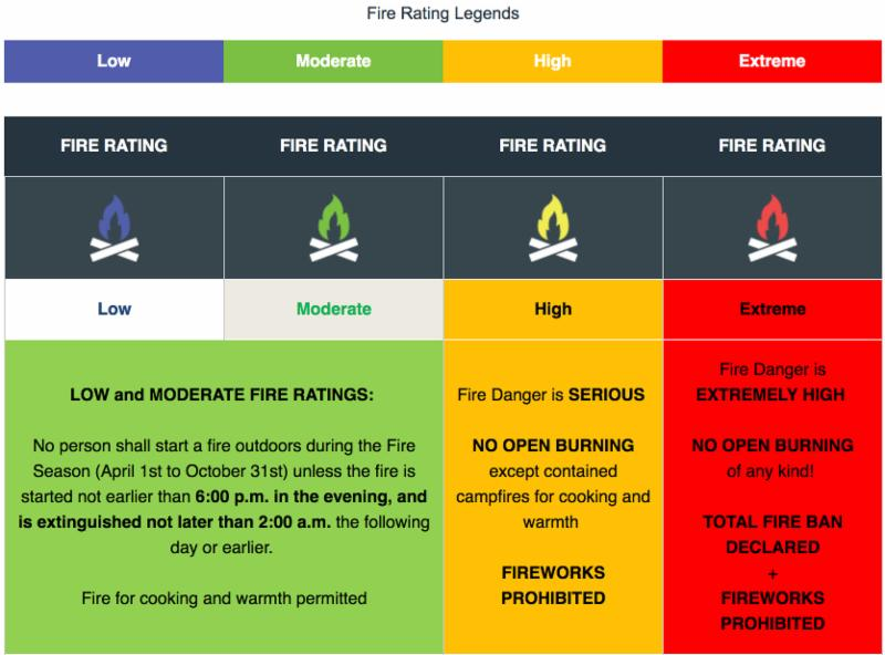 Fire Rating Legend