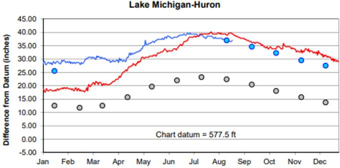 Aug 24 Water Level Chart