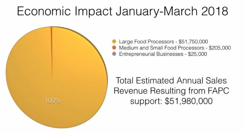 Economic Impact Jan-March 2018