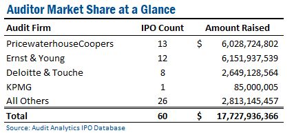 IPO Trends and Statistics– Evidence the IPO Market is Thawing: Part