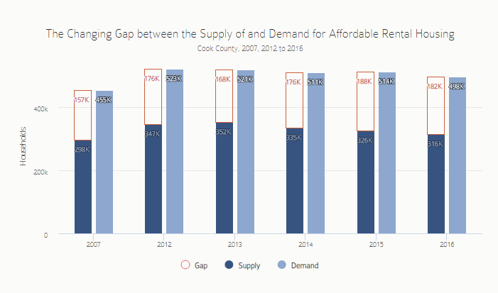 The Changing Gap between the Supply and Demand for Affordable Rental Housing