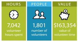 2017 volunteer stats
