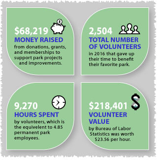 2016 benefits chart