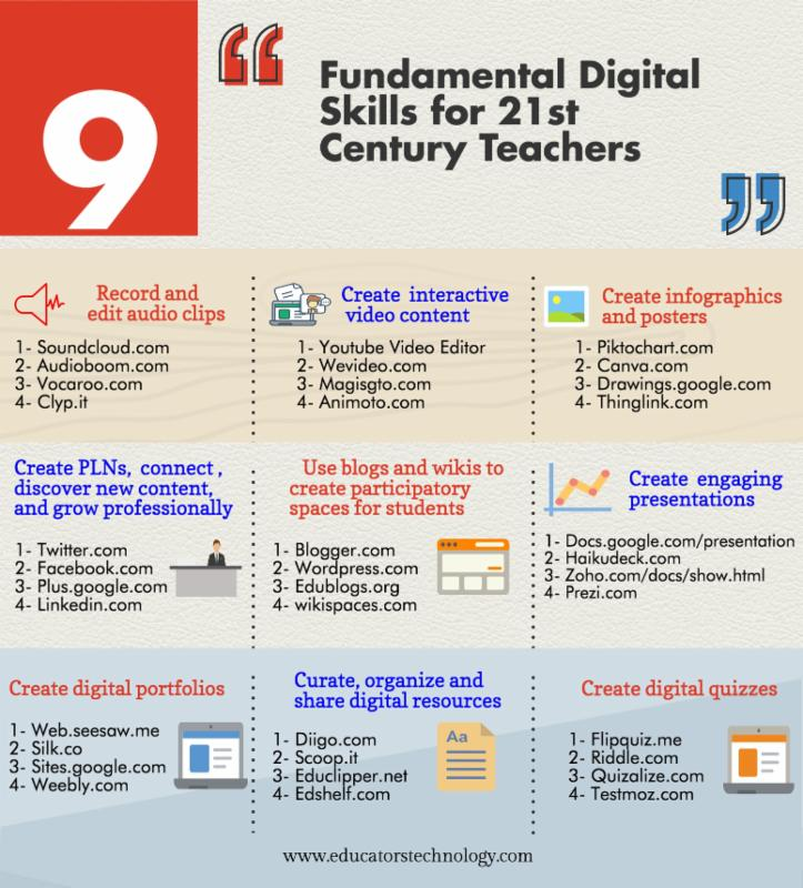Fundamental Digital Skills Infographic