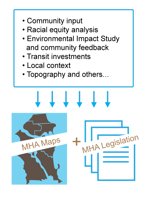 Inputs to MHA Draft Maps and legislation are  -Community input • Racial equity analysis • Environmental Impact Study    and community feedback • Transit investments • Local context • Topography and others...