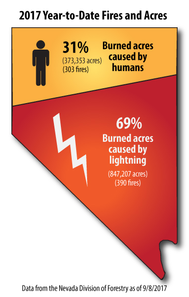 Infographic of 2017 fire causes in Nevada.  31%, or 373,353 burned acres were caused by humans, from 303 fires. 69%, or 847,207 burned acres were caused by lightning, from 390 fires.