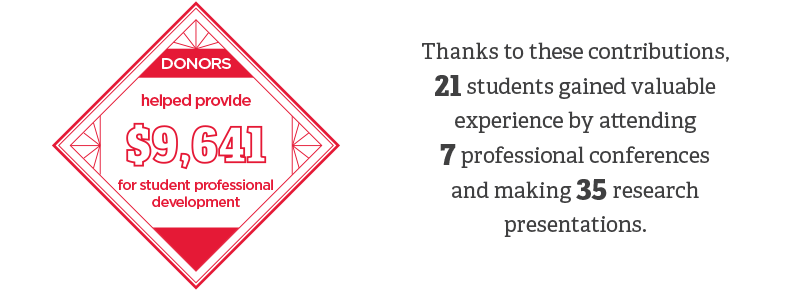 Donors helped provide _9_641 for student professional development. Thanks to these contributions_ 21 students gained valuable experience by attending 7 professional conferences and making 35 research presentations.