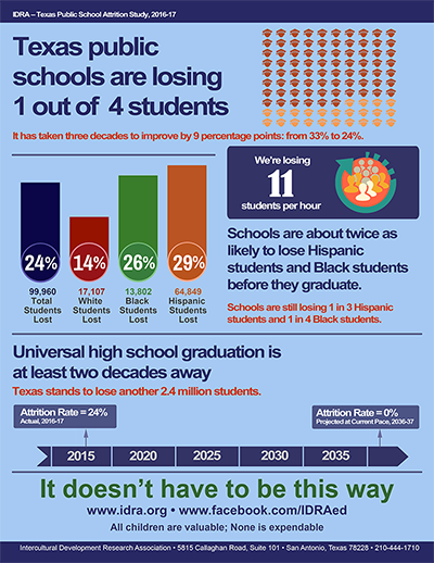 Infographic Texas Schools Are Losing 1 in 4 Students IDRA2017