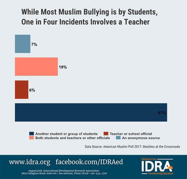 Graphic - Religion-Based Bullying in School
