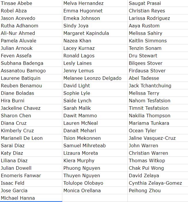 list of 2018 scholarship recipients