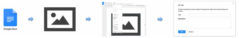Picture icon representation of Google Doc to Select Image to Select Format to Select Alt Text