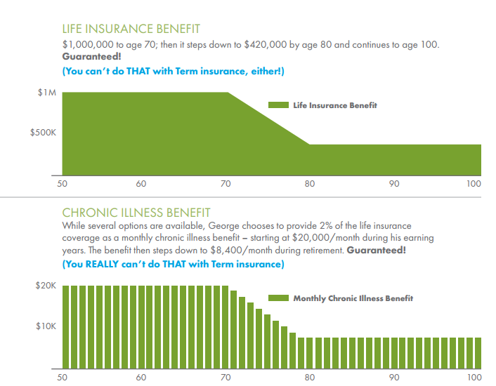 10 Year Certain And Life Annuity