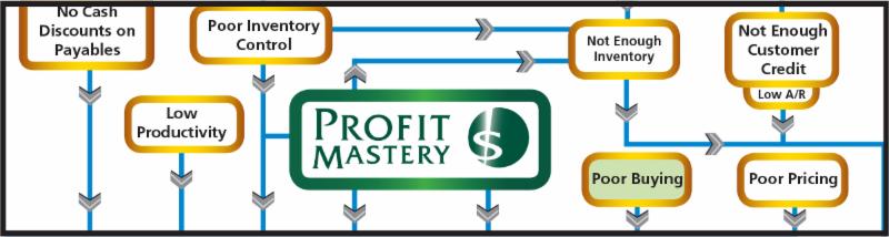 Profit Mastery