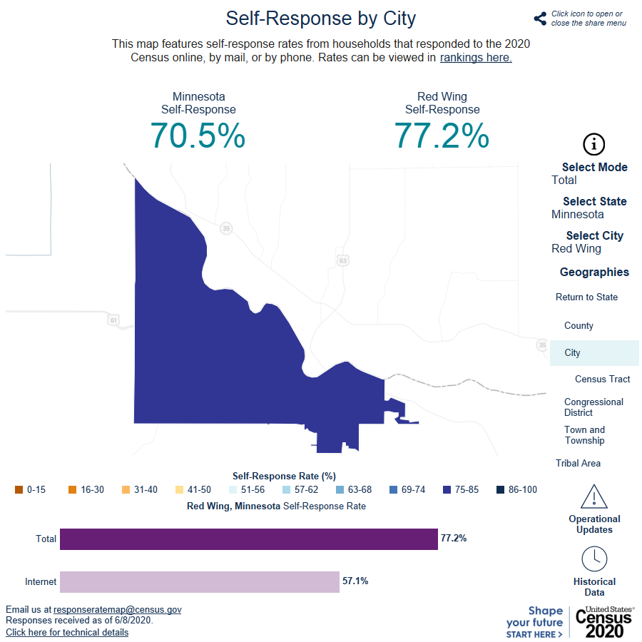 Image showing 2020 Census response for Red Wing at 77.2 percent as of June 8 2020