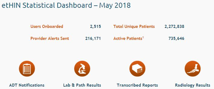 June 2018 - East Tennessee Health Information Network
