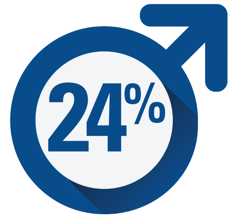 24% of Men