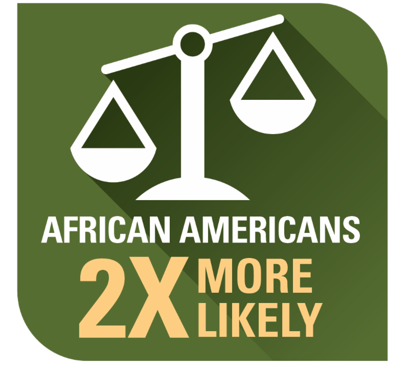 African Americans are Twice as Likely