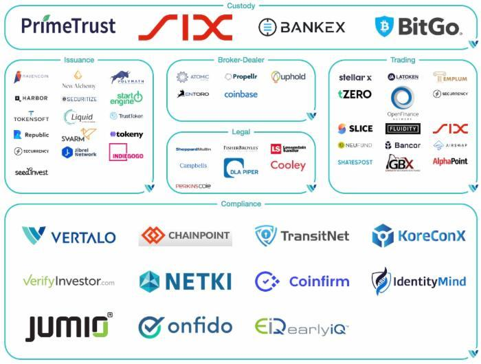 Security Token Landscape
