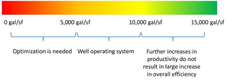 UFRV Chart