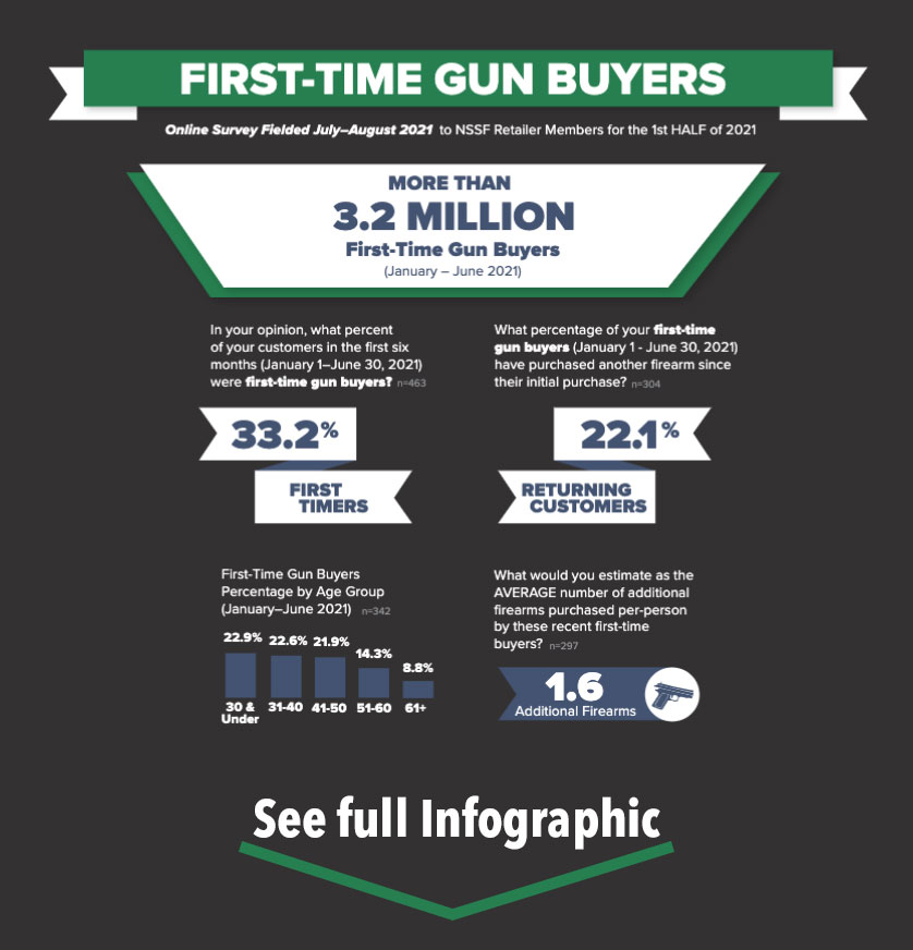 First-Time Gun Buyer